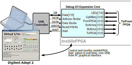 USB-controlled Virtual I/O